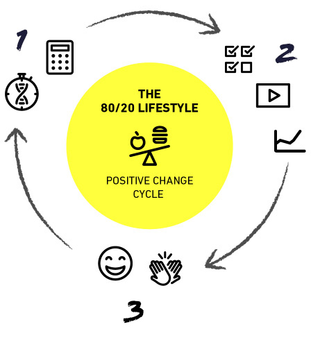 Cycle mobile